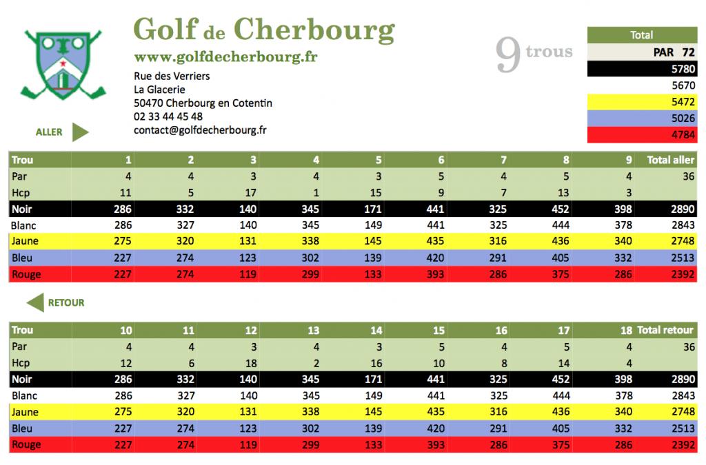 golfCherbourg_carte_des_scores
